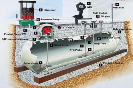 underground-tank